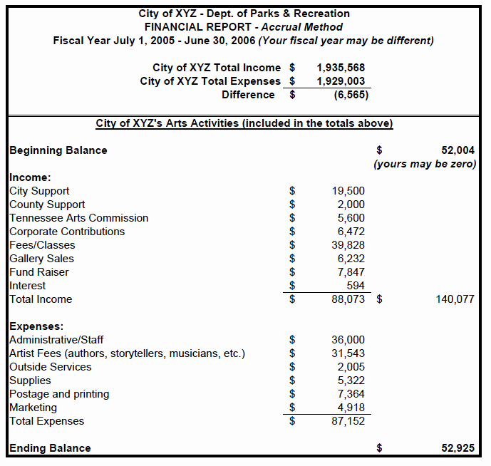 Sample Income Statement format Fresh Small Business Financial Statement Template – Example