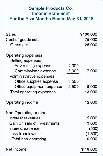Sample Income Statement format Inspirational Multiple Step In E Statement