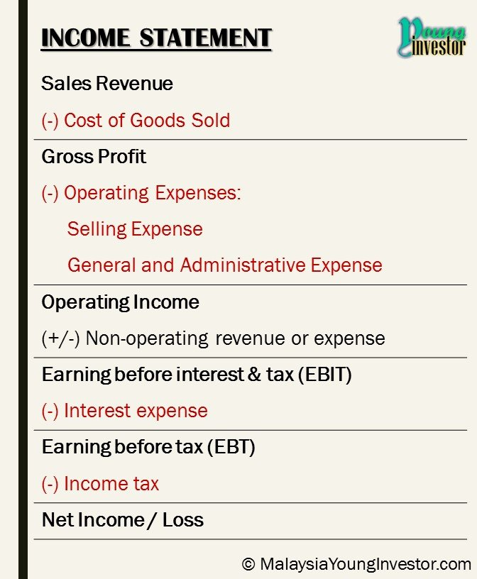 Sample Income Statement format Unique In E Statement Malaysia Young Investor
