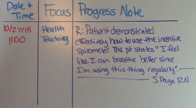 Sample Nurses Notes Narrative Fresh What is F Dar Charting Fdar Charting Examples