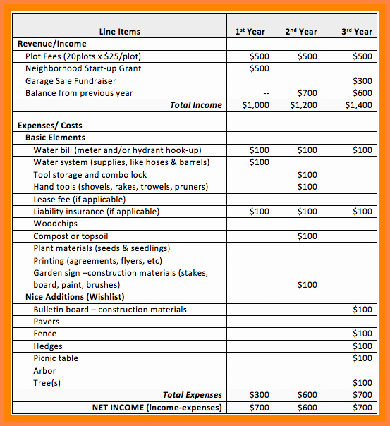 Sample Of Spread Sheet Fresh 6 Spreadsheet Examples for Bud