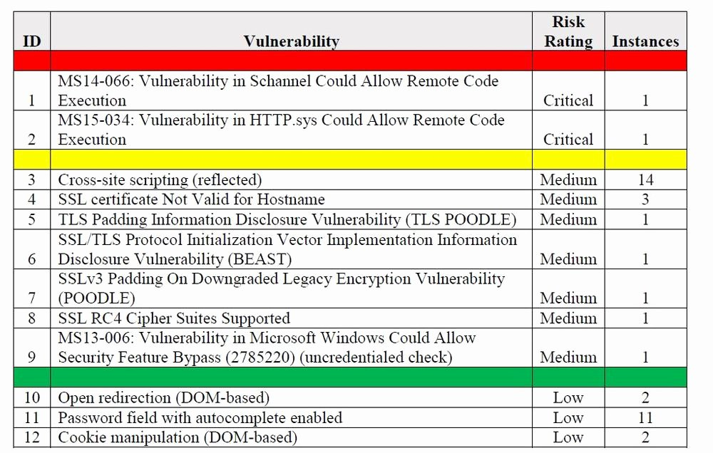 Security assessment Report Template Awesome Site or Remote Vulnerability assessment Services