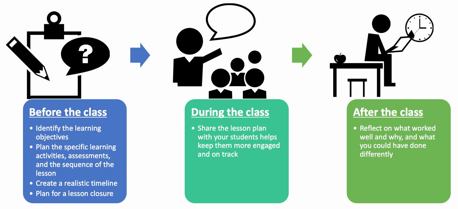Seven Step Lesson Plan Elegant Lesson Planning