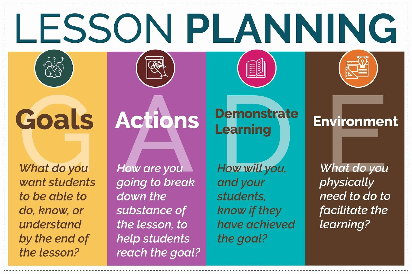 Seven Step Lesson Plan Fresh Simple Steps for Effective Lesson Planning the Secondary