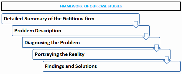 Short Case Study Examples Best Of How to Write A Business Case solution