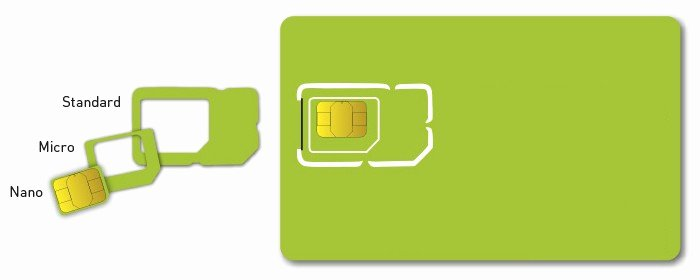 Sim Card Cut Template Lovely What is A Sim Card and What Does It Do