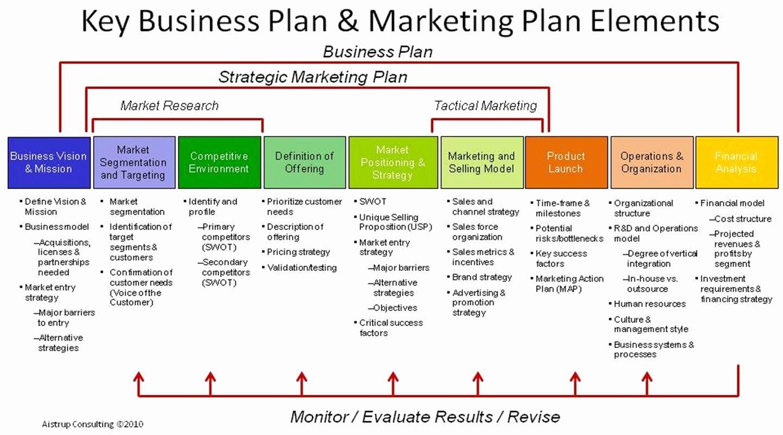 Simple Communications Plan Template Unique Creative Munications 2k15 Marketing Munication Plan