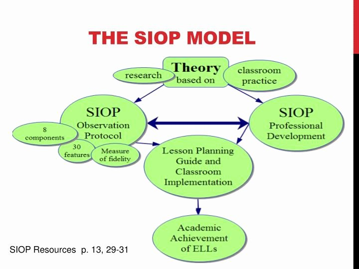 Siop Model Lesson Plan Best Of Ppt the iss Guide to the Siop Model Powerpoint