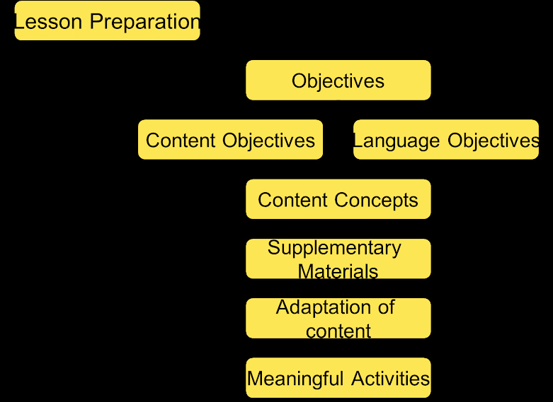 Siop Model Lesson Plan Inspirational Lesson Planning for Ell Students Reaching All Ell Learners