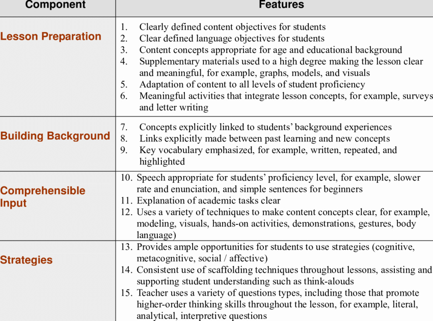 Siop Model Lesson Plan Luxury the 8 Ponents and 30 Features Of the Siop Model