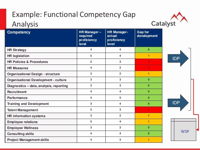 Skills Gap Analysis Template Beautiful Talent Management Process