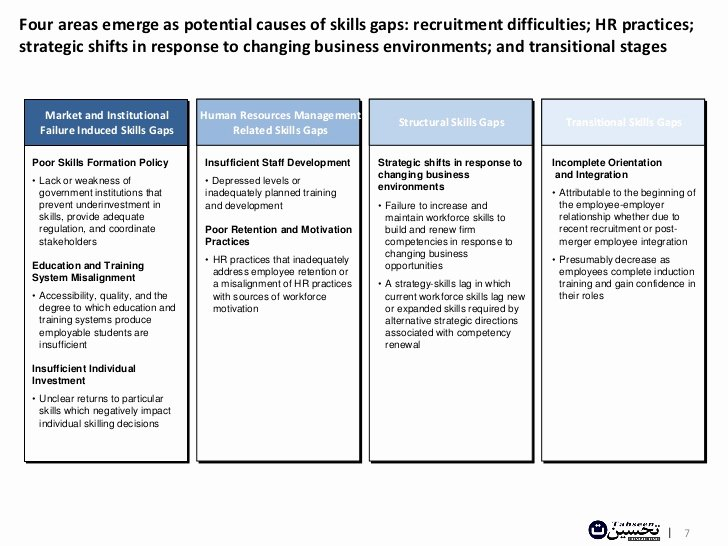 Skills Gap Analysis Template Fresh How Skills Surveys Can More Effectively Identify Workforce