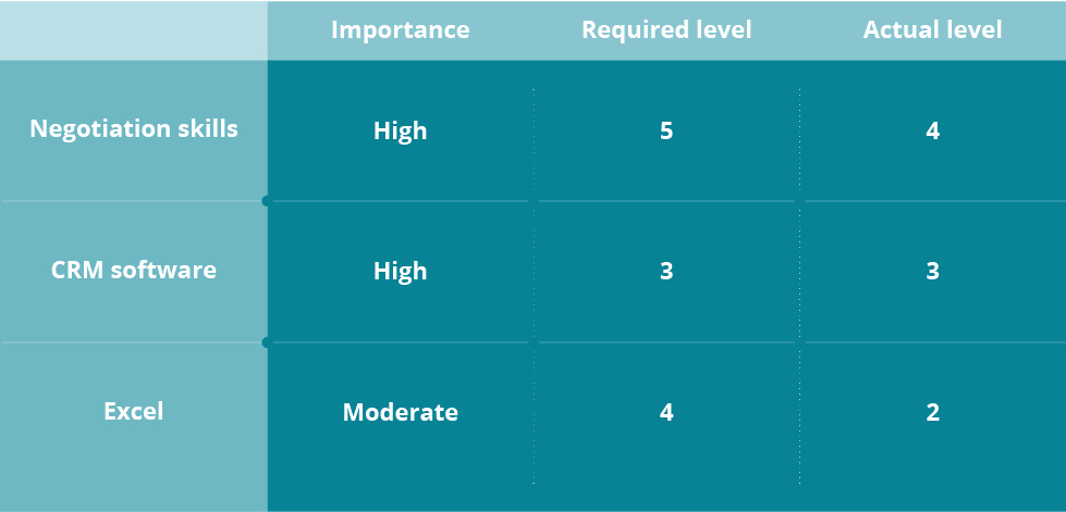 Skills Gap Analysis Template Fresh How to Conduct A Skills Gap Analysis