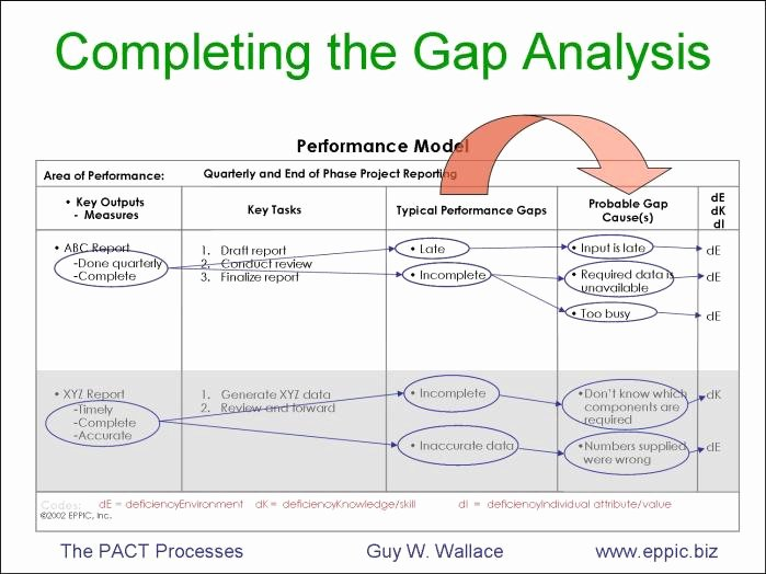 Skills Gap Analysis Template Unique Capturing Ideal Performance and Gap Analysis E Page