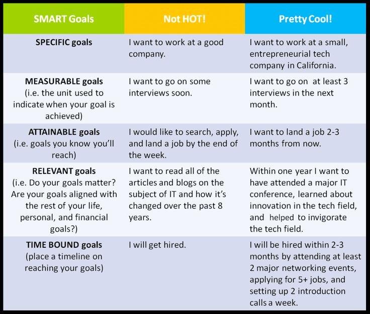 Smart Career Goals Examples Elegant some Examples Of Smart Goals