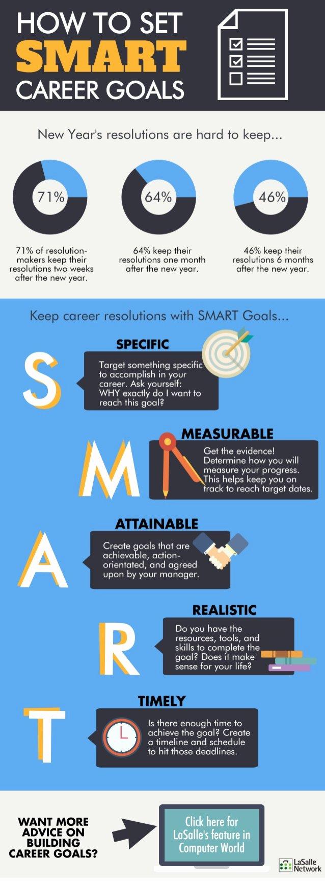 Smart Career Goals Examples Fresh How to Set Smart Career Goals