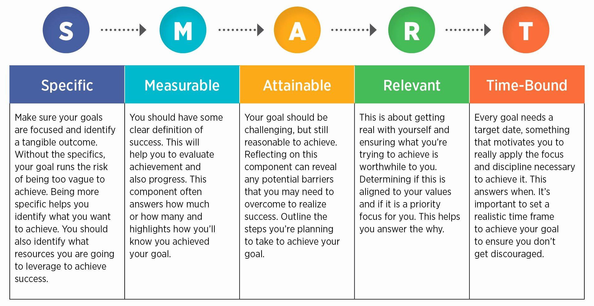 Smart Career Goals Examples Inspirational Setting Smart Goals