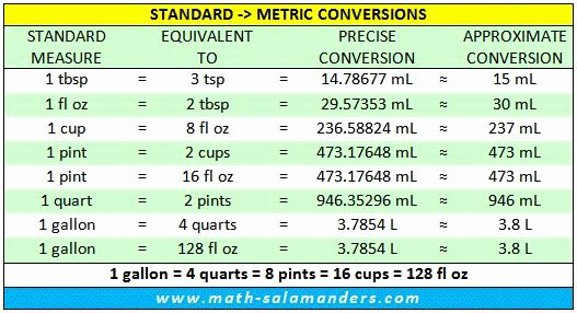 Standard to Metric Conversion Charts Lovely Standard Liquid Measurements Conversion Chart