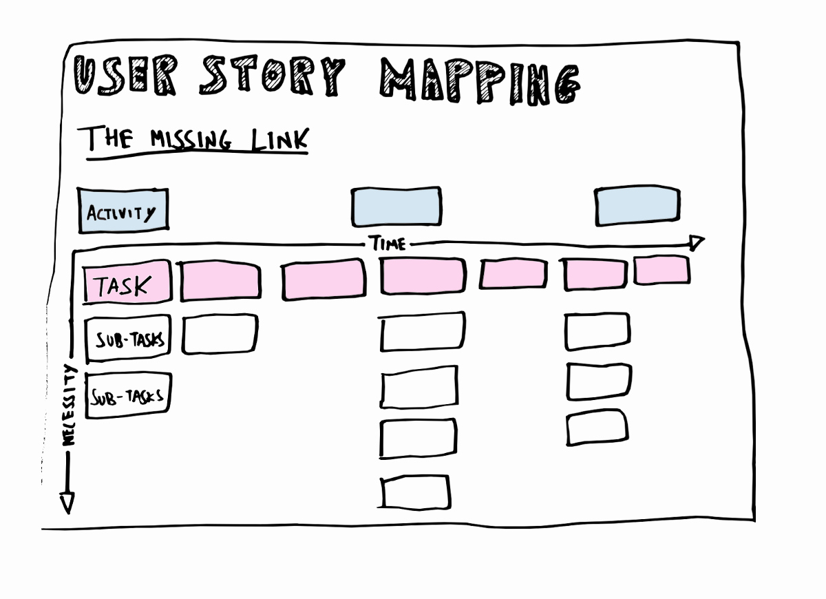 Story Map Template Free Best Of How to Prepare for User Story Mapping Session — Tips and