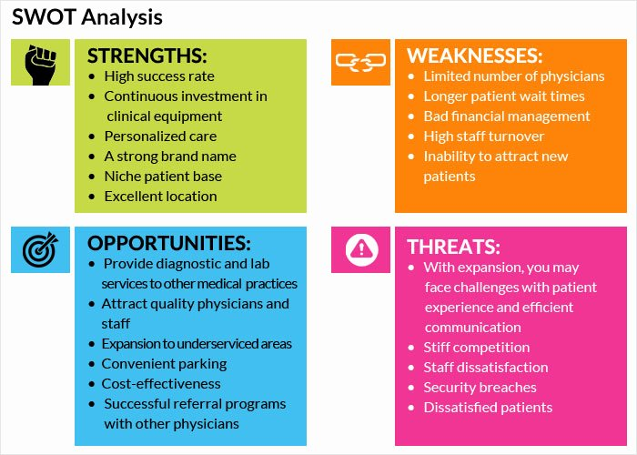 Swot Analysis Example for Healthcare Best Of A Self Exam to Identify Primary areas Of Focus Blog