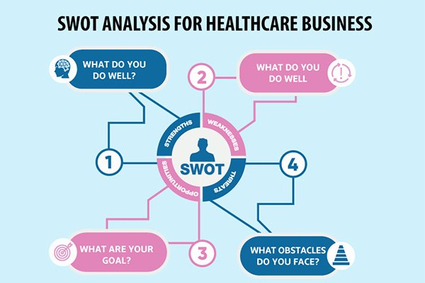 Swot Analysis Example for Healthcare Fresh Bcc Healthcare Branding