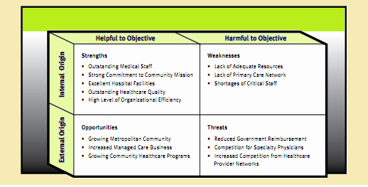 Swot Analysis Example for Healthcare Fresh Swot Analysis Swot Analysis Of Business