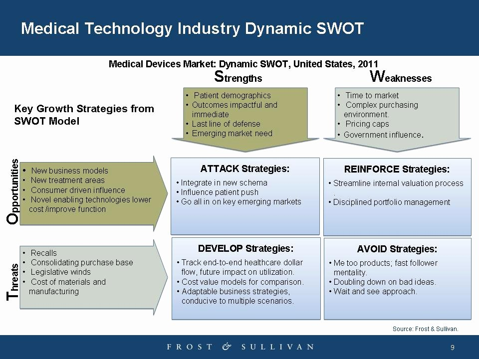 Swot Analysis Example for Healthcare Inspirational Change is In the Air A Medtech Industry Swot Analysis