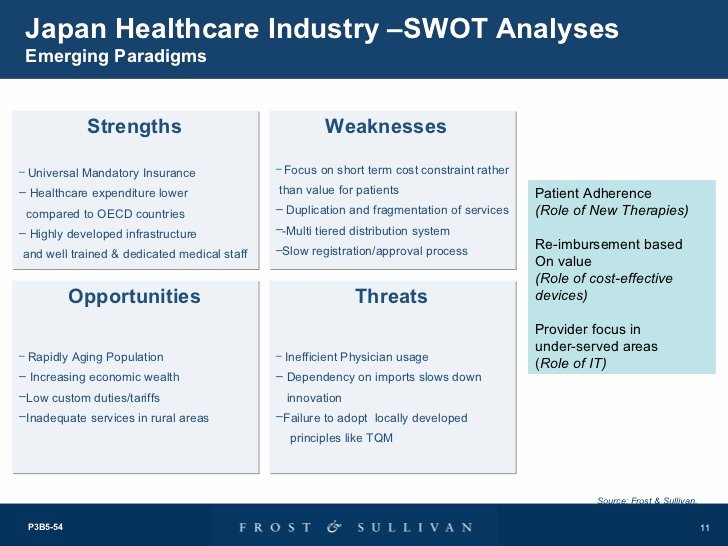 Swot Analysis Example for Healthcare Lovely Hospital Swot Analysis Gallery