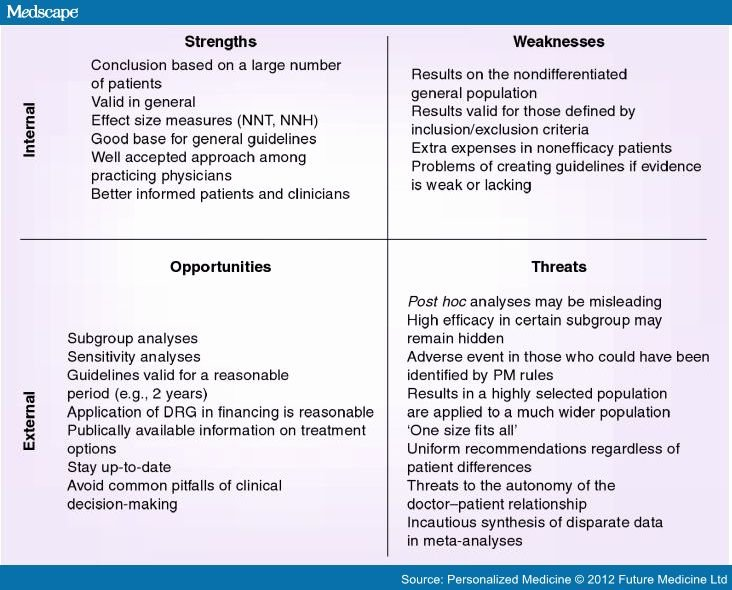 Swot Analysis Example for Healthcare Luxury Personalized Medicine A Petitor or An Upgrade Of Ebm