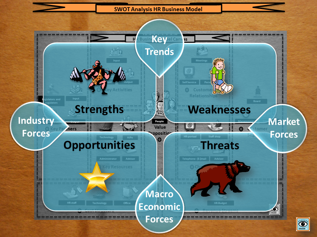 Swot Analysis for Hr Department Awesome Vision Of Swot Analysis Hr Business Model – Ministry Of Vision