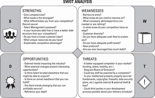 Swot Analysis for Hr Department Beautiful Performing A Swot Analysis Executive Recruiting for