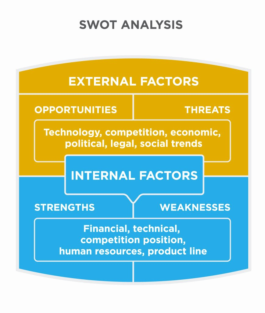 Swot Analysis for Hr Department Elegant Swot Analysis