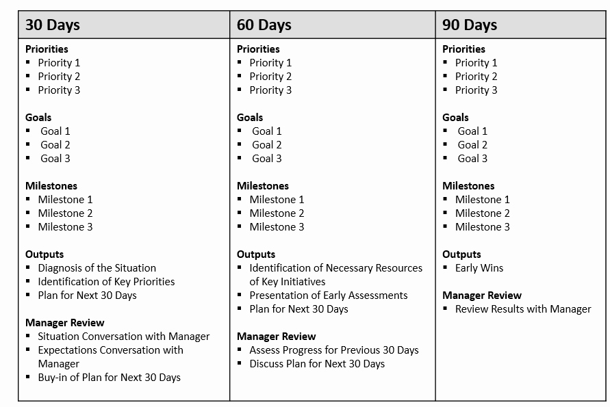 The First 90 Days Template Fresh the First 90 Days Your Road Map for Success at A New Job