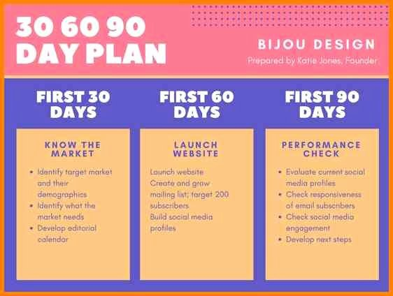 The First 90 Days Template Inspirational First 90 Days In A New Job Presentation Template A 90 Day