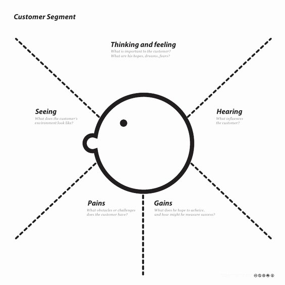 Thinking Maps Templates Best Of Pinterest • the World's Catalogue Of Ideas