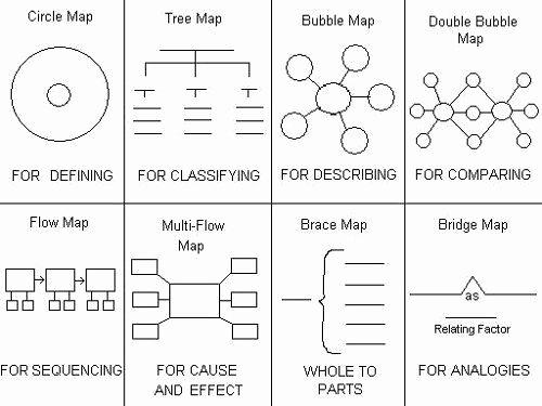 Thinking Maps Templates Luxury Thinking Maps