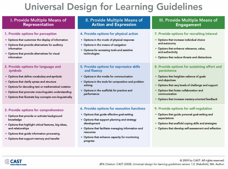 Udl Lesson Plan Template Awesome Oldsmooc1week1learningdesigndefinition [licensed for Non