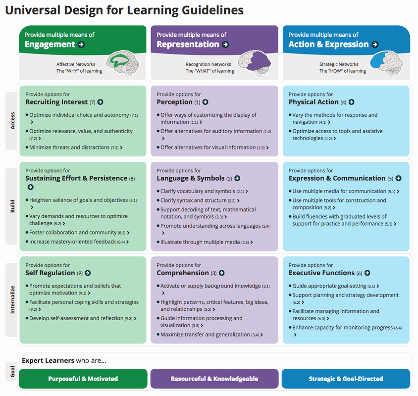 Udl Lesson Plan Template New Udl tools & Resources Sanger Learns