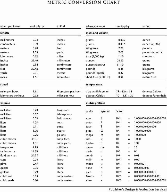 Unit Conversion Chart Awesome Medical Conversions Table Google Search