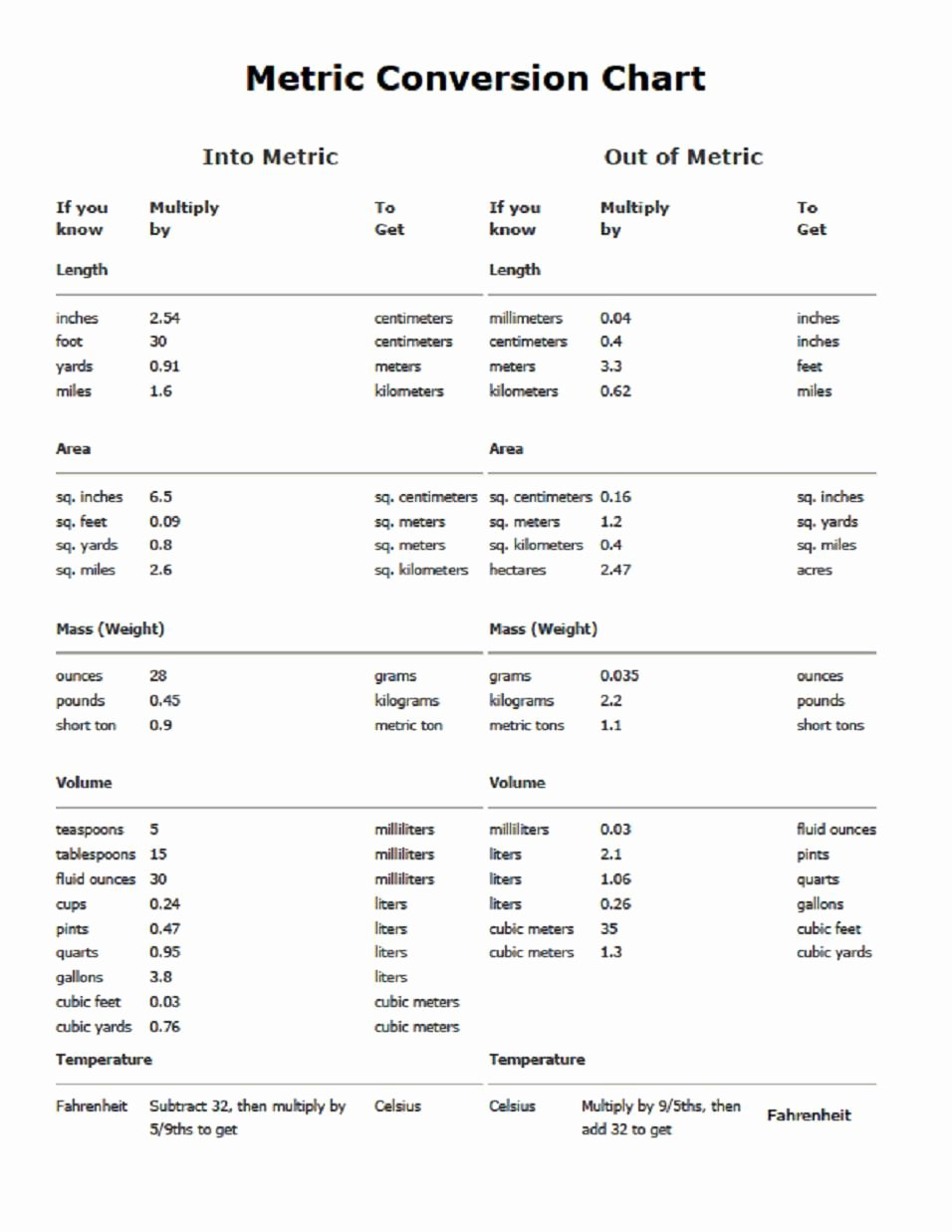 Unit Conversion Chart Awesome Metric Conversion Table