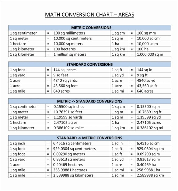 Unit Conversion Chart Beautiful Metric Conversion Table for Math