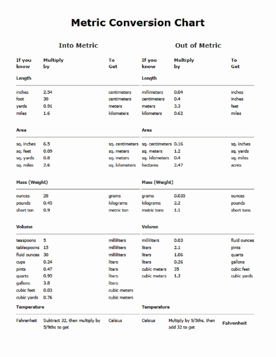 Unit Conversion Chart Fresh Metric Measures