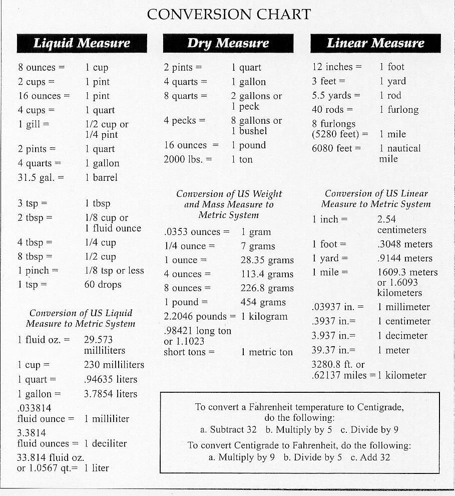 Unit Conversion Chart New Converting Measurements Chart
