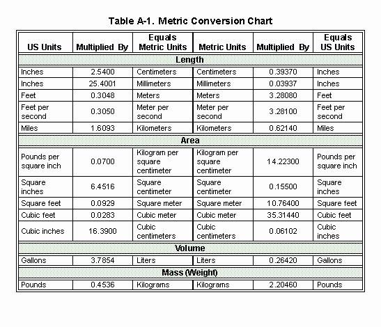 Unit Conversion Chart Unique Fm 3 34 343 Appendix A