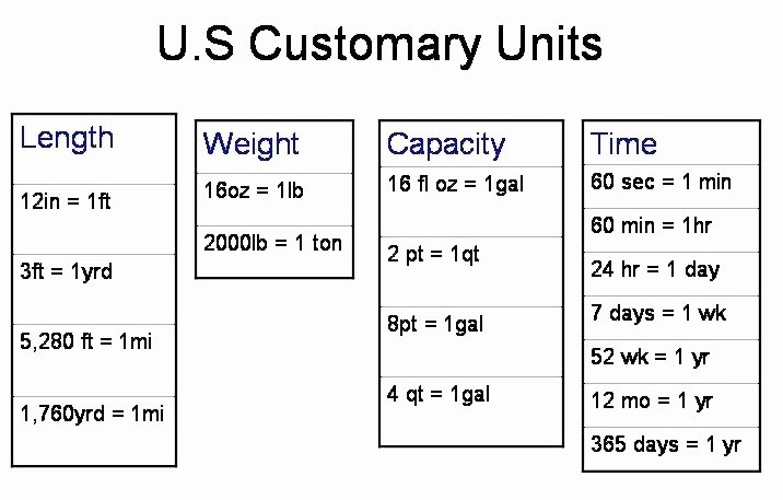 Units Of Measurement Conversion Chart Awesome Measurement Conversion Charts
