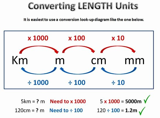 Units Of Measurement Conversion Chart Beautiful Metric Conversion E Length Measurement