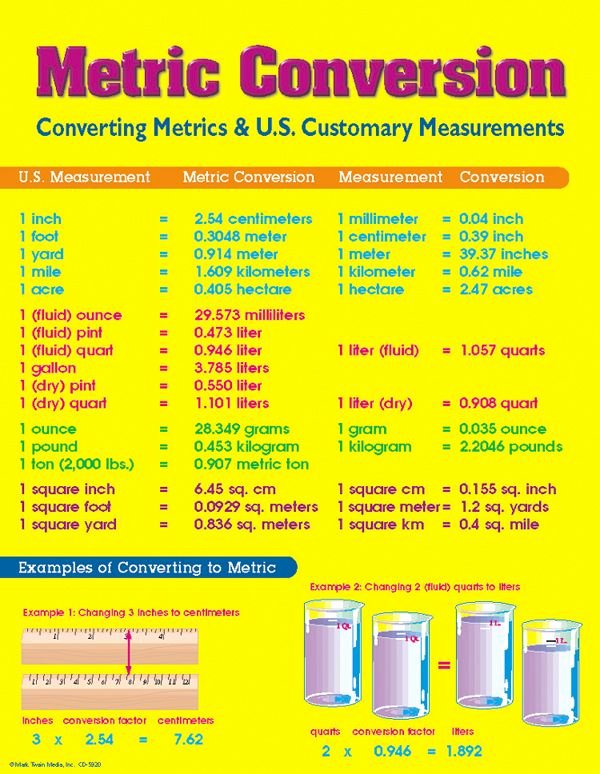 Units Of Measurement Conversion Chart Elegant Math Weight Conversion Chart