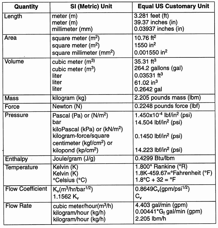 Units Of Measurement Conversion Chart New January 2015