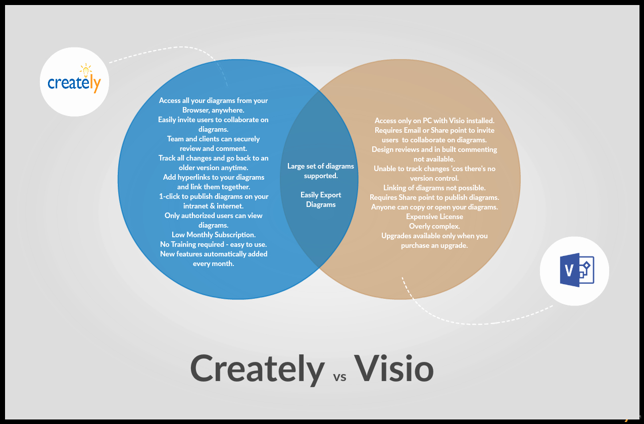 Venn Diagram Template Doc New Venn Diagram Templates