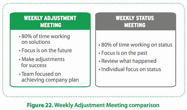 Weekly Staff Meeting Agenda Beautiful How to Run Effective Weekly Staff Meetings with Sample